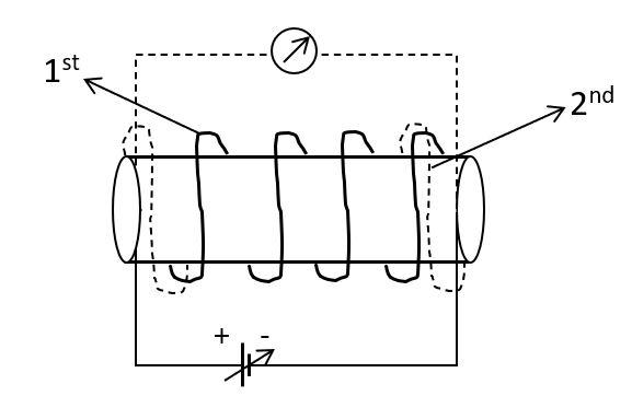 अन्योन्य प्रेरण गुणांक, Electromagnetic Induction