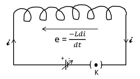 कुण्डली में संचित चुम्बकीय ऊर्जा, Electromagnetic Induction
