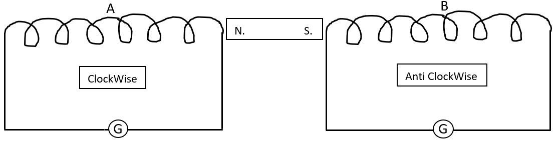 लेंज के नियम का गणितीय रूप