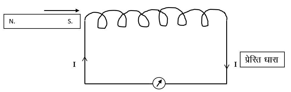 विद्युत चुम्बकीय प्रेरण
