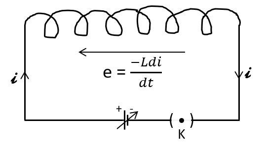 स्वप्रेरण, Electromagnetic Induction