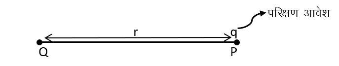 किसी बिन्दु आवेश के द्वारा r दूरी पर उत्पन्न विद्युत क्षेत्र तीव्रता का सूत्र