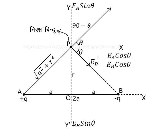 द्विध्रुव के निरअक्षीय बिन्दू पर विधुत क्षेत्र तीव्रता का सूत्र