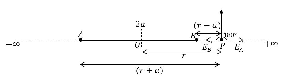 विधुत द्विध्रुव के अक्षीय बिन्दु पर विधुत क्षेत्र तीव्रता का सूत्र