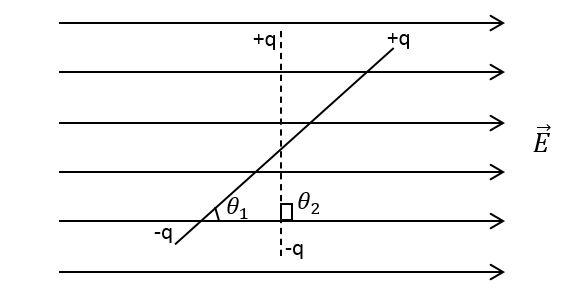 समरूप विधुत क्षेत्र में किसी द्विध्रुव को θ1 से θ2 तक घुमाने में किया गया कार्य
