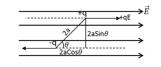 समरूप विधुत क्षेत्र में स्थित किसी विधुत द्विध्रुव पर लगने वाले बल आघ्रूर्ण का सूत्र