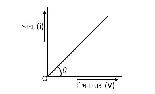 ohm's law in hindi