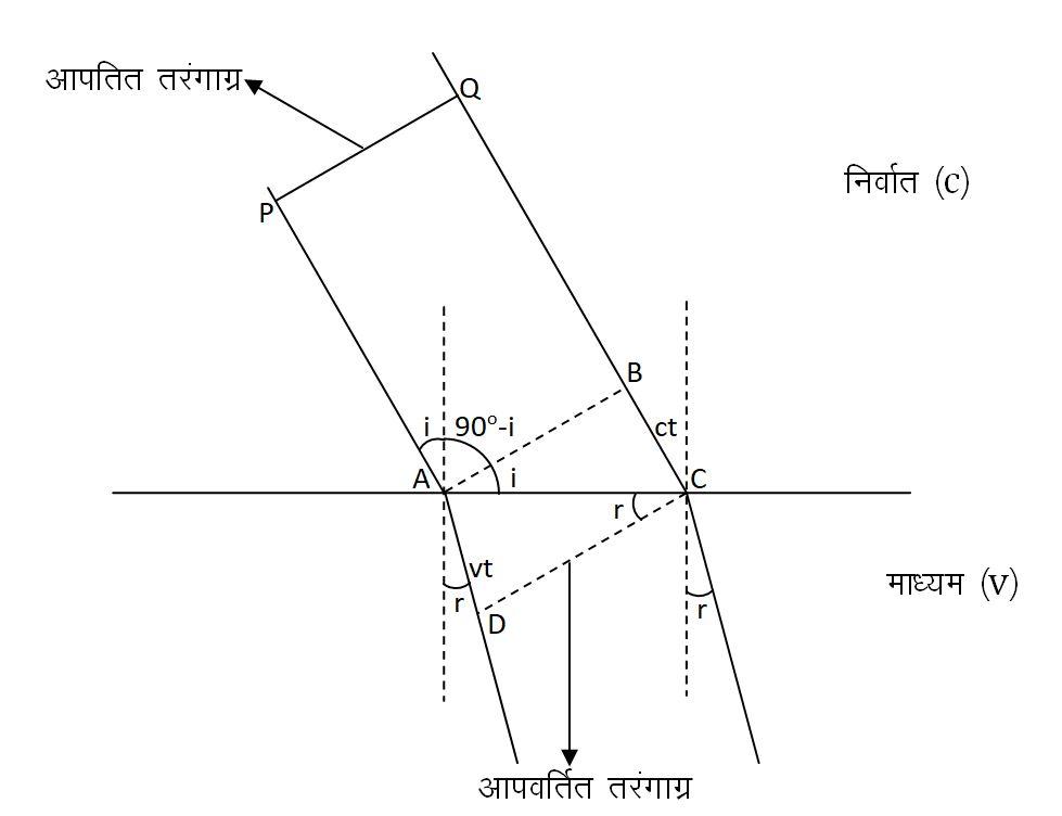 हाइगेन्स के सिद्धान्त के अनुसार अपवर्तन नियम की व्याख्या