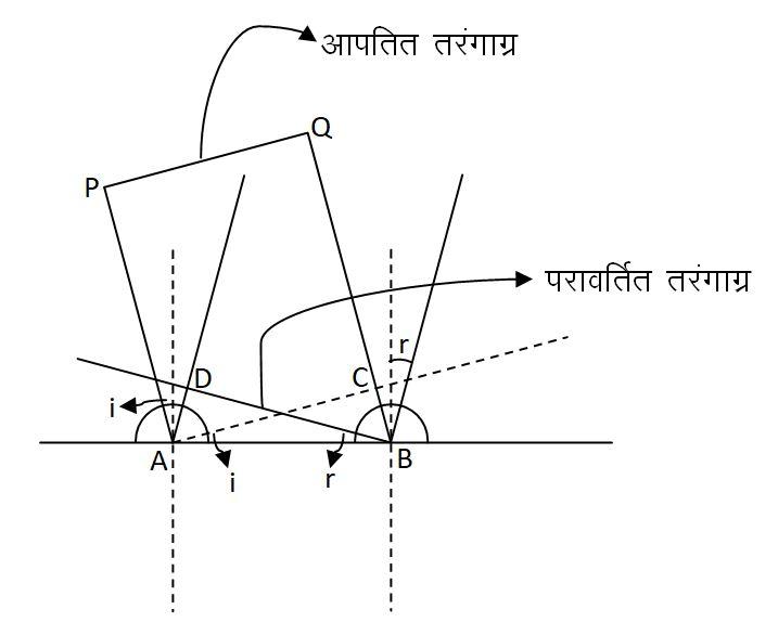 हाइगेन्स सिद्धान्त के अनुसार परावर्तन नियमों की व्याख्या