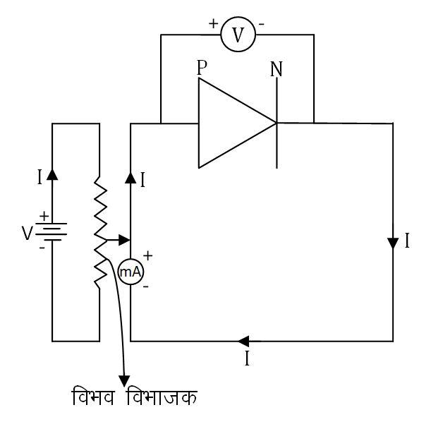 P-N संधि डायोड का अग्रअभिलाक्षणिक वक्र