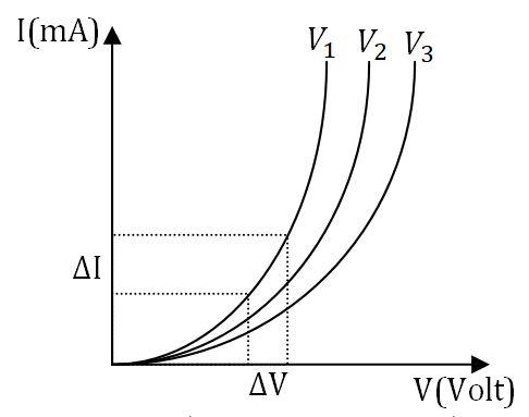 P-N संधि डायोड का अग्रअभिलाक्षणिक