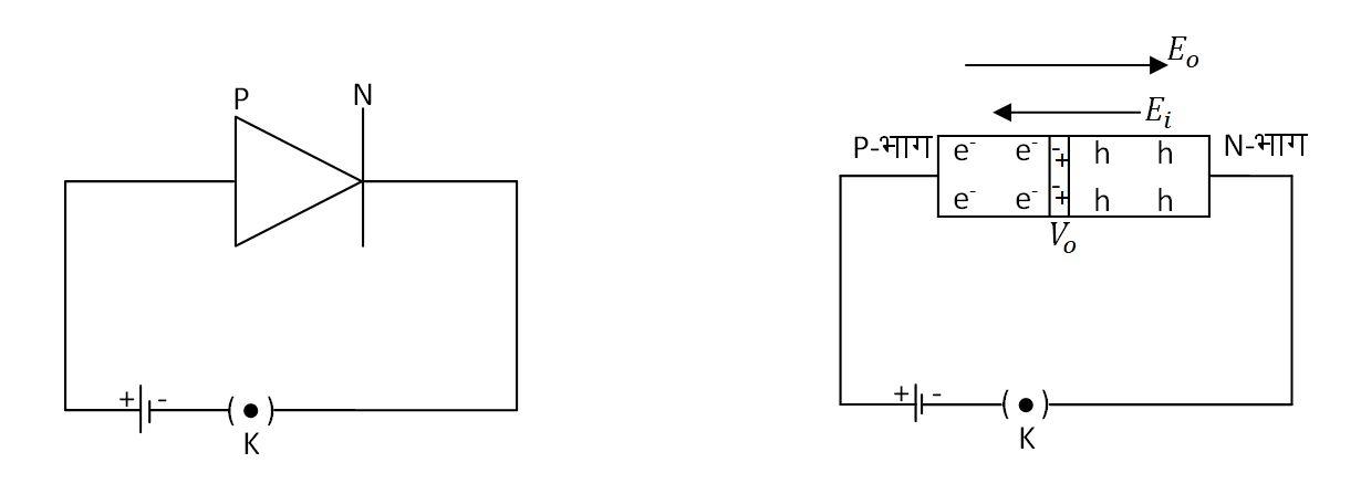 P-N संधि डायोड का अग्रबायस