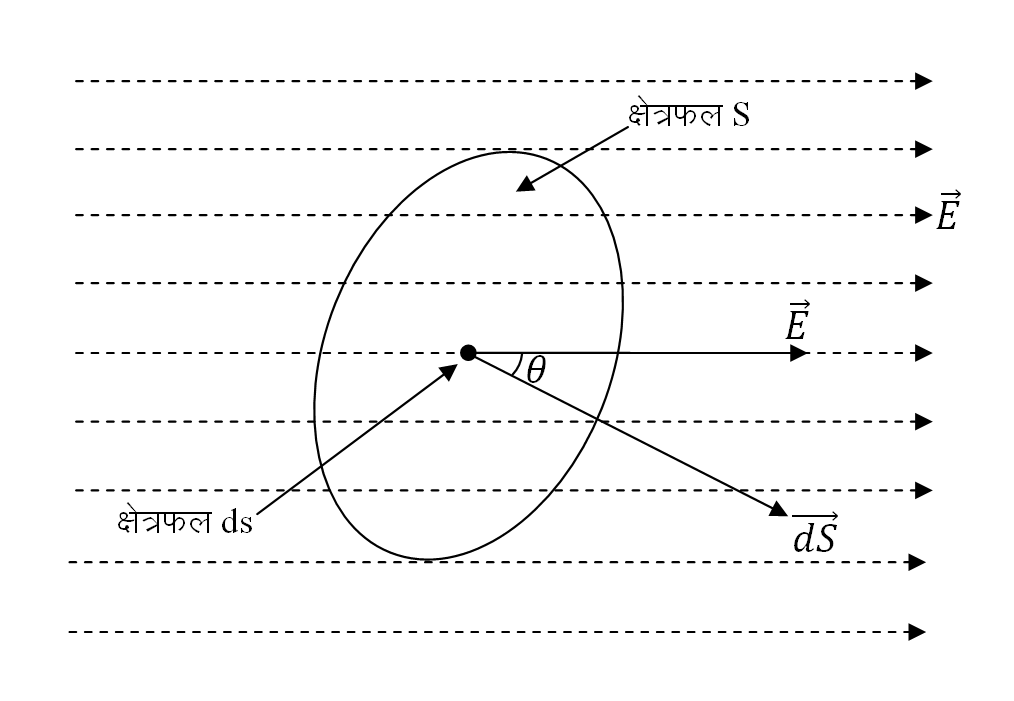 Electric Flux in Hindi