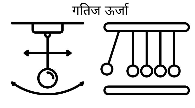 Kinetic Energy in Hindi