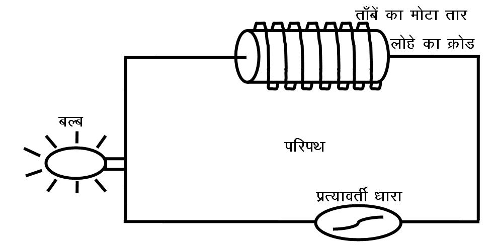 चोक कुंडली की संरचना