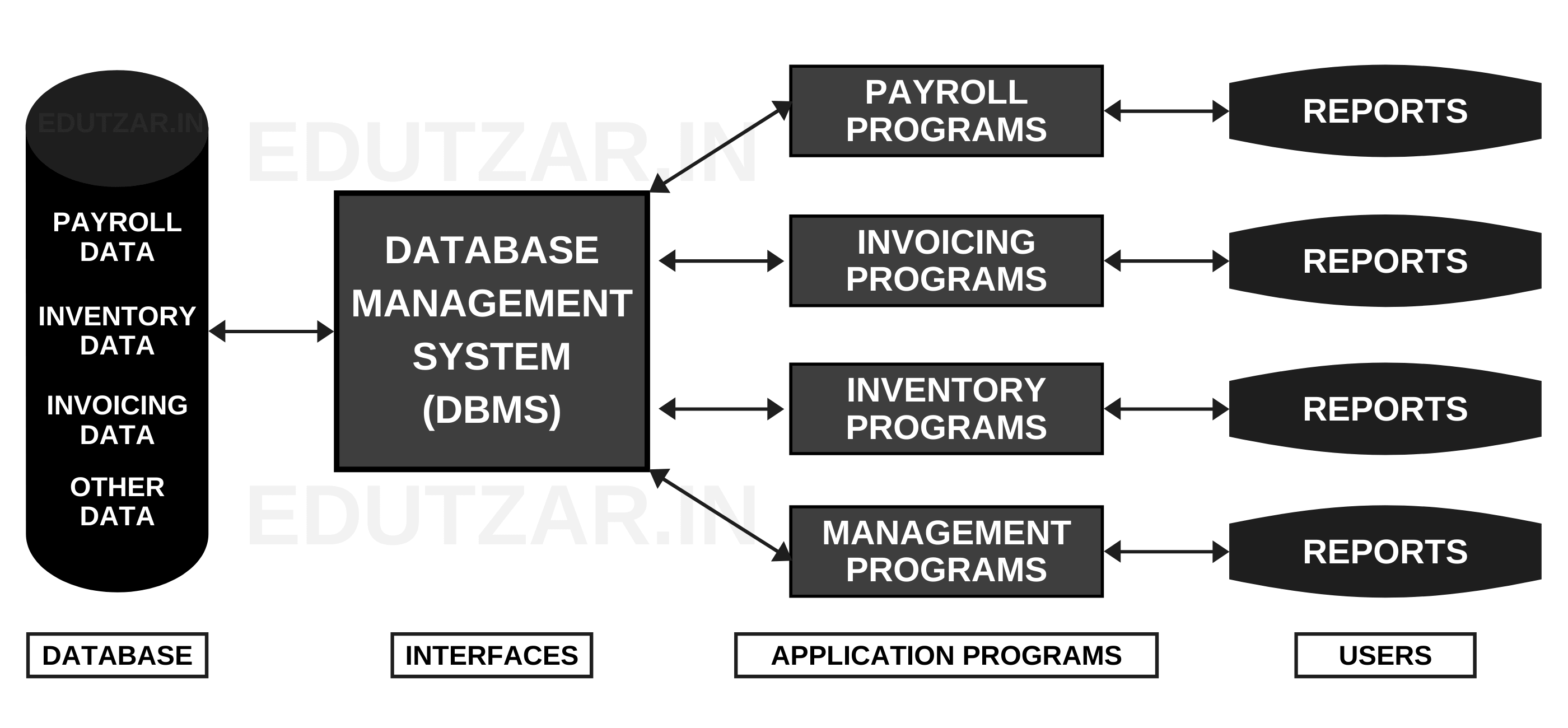 Database Approach Chart