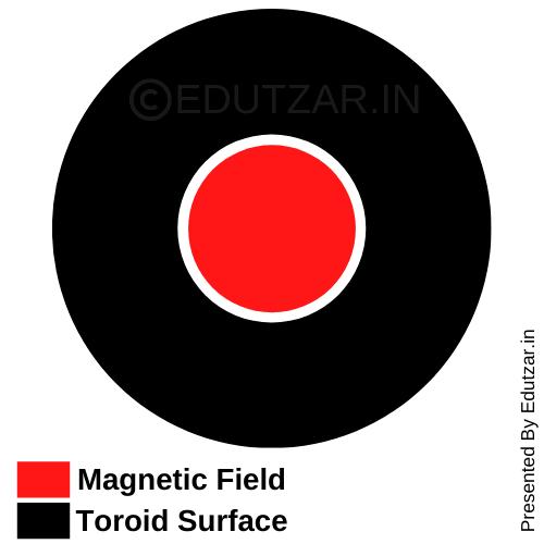 Magnetic field inside the toroid