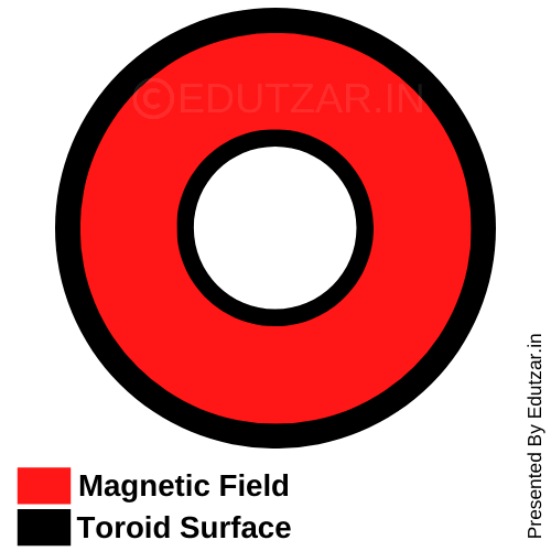 Magnetic field on the axis of the toroid