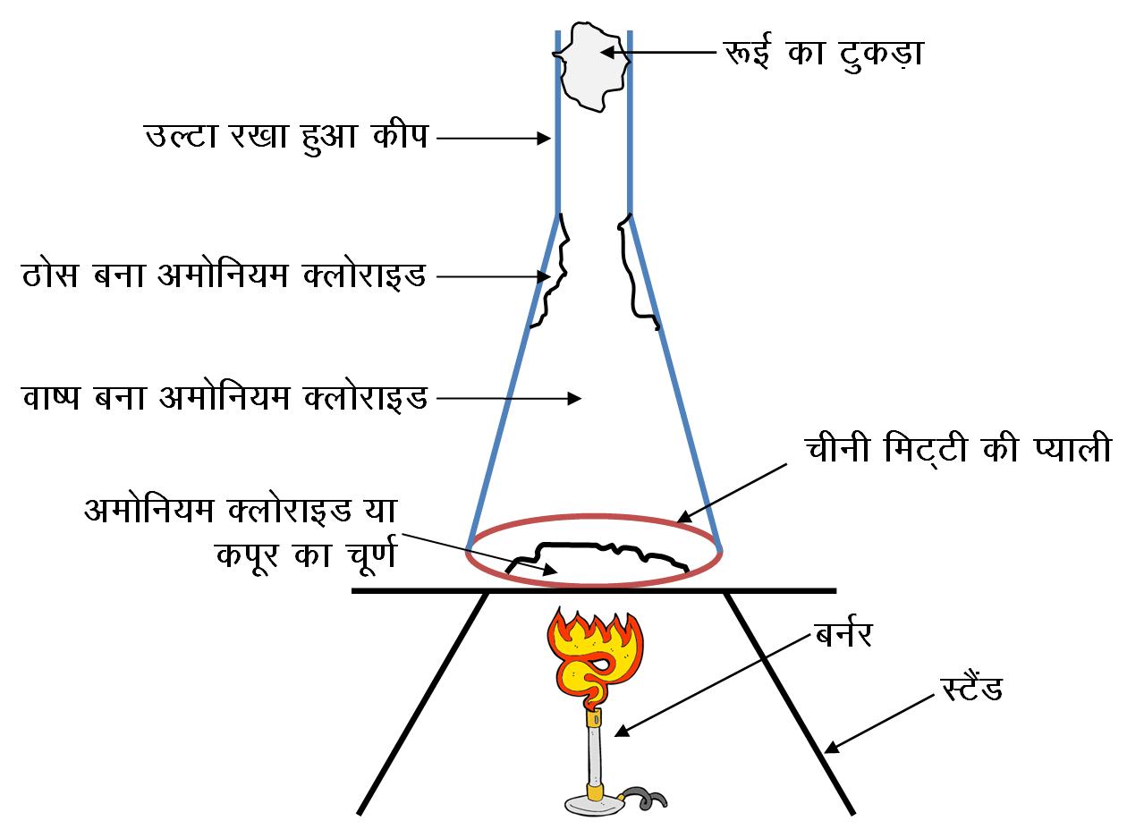 Sublimation in ammonium chloride