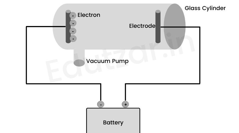 electron cathode ray test